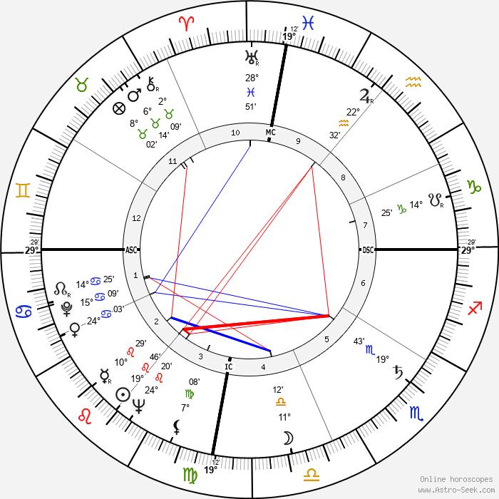Fidel Castro - Birth horoscope chart