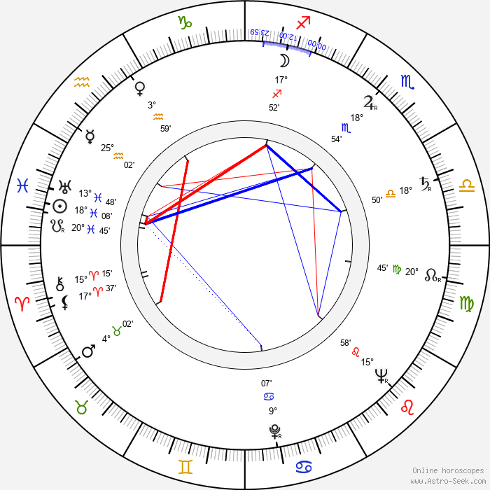 Fielder Cook - Birth horoscope chart