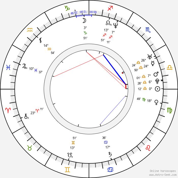Fierita - Birth horoscope chart