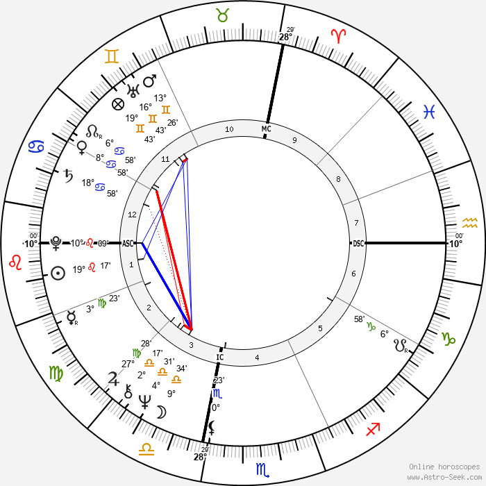 Fife III Symington - Birth horoscope chart