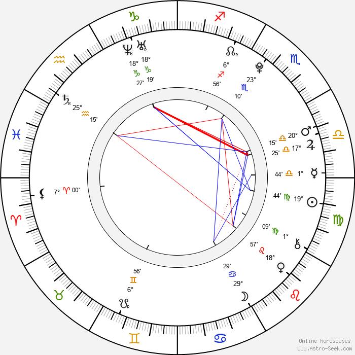 Filip Čechovič - Birth horoscope chart