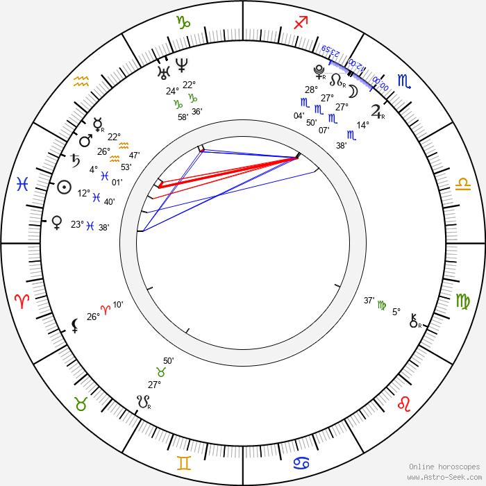 Filip Garbacz - Birth horoscope chart