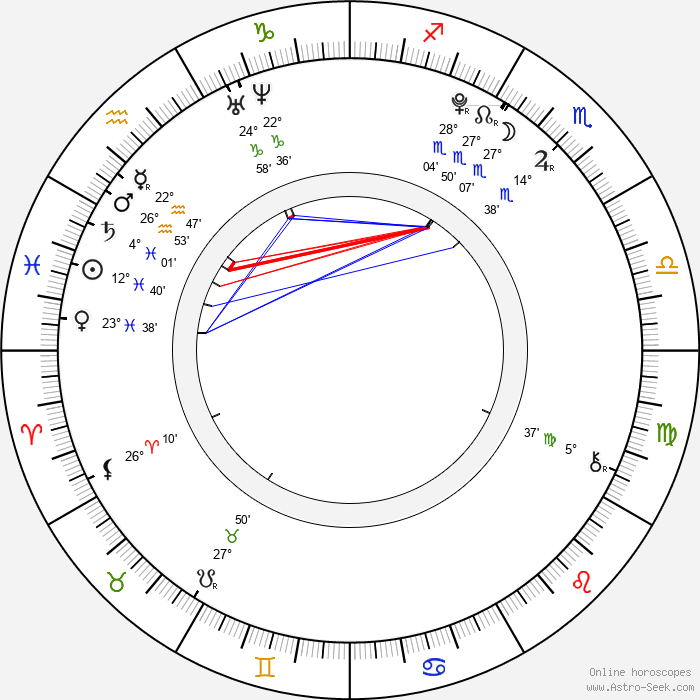Filip Garbacz - Birth horoscope chart