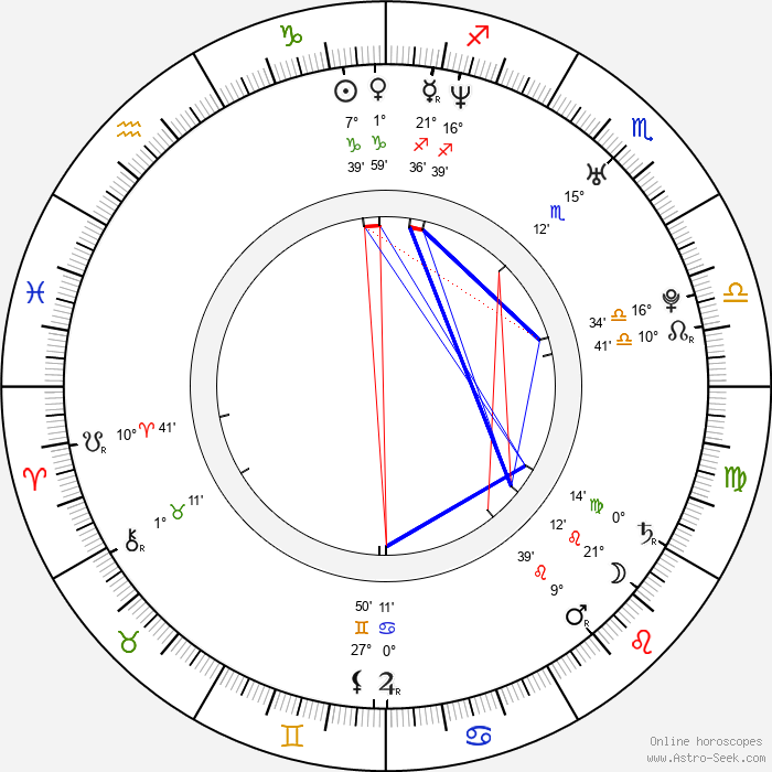 Filip Jan Rymsza - Birth horoscope chart