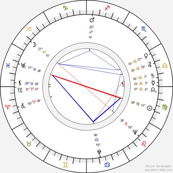 Filip Jánský - Birth horoscope chart