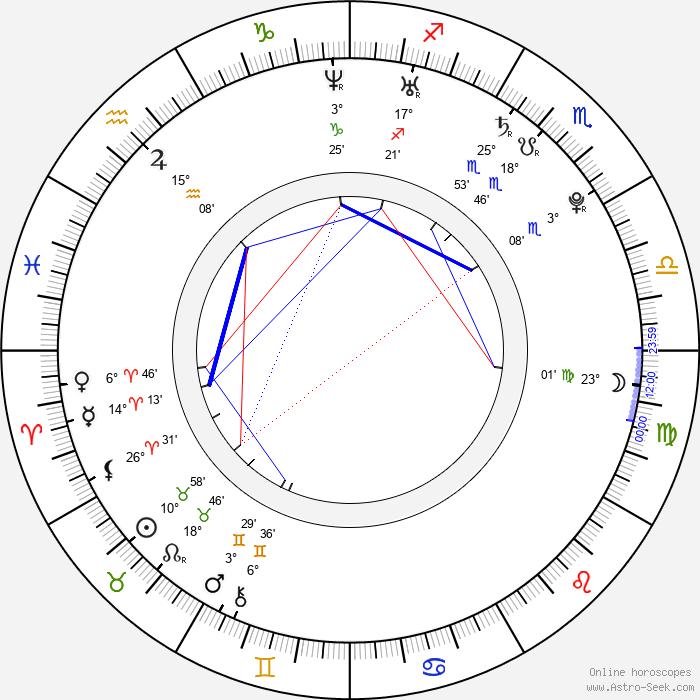 Filip Kaňkovský - Birth horoscope chart