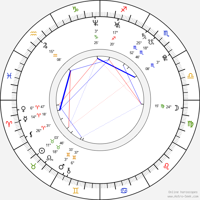 Filip Kaňkovský - Birth horoscope chart