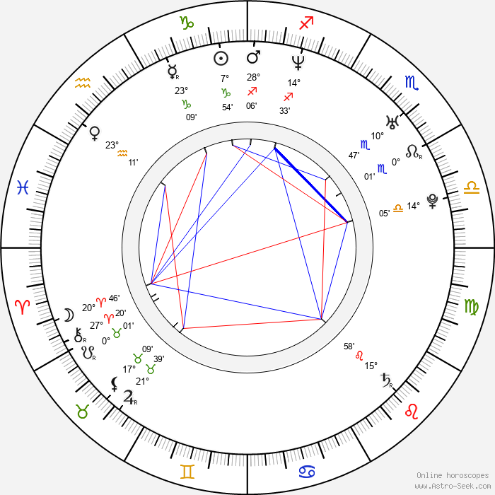 Filip Kuba - Birth horoscope chart