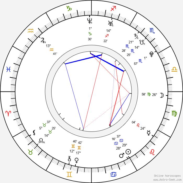 Filip Racko - Birth horoscope chart