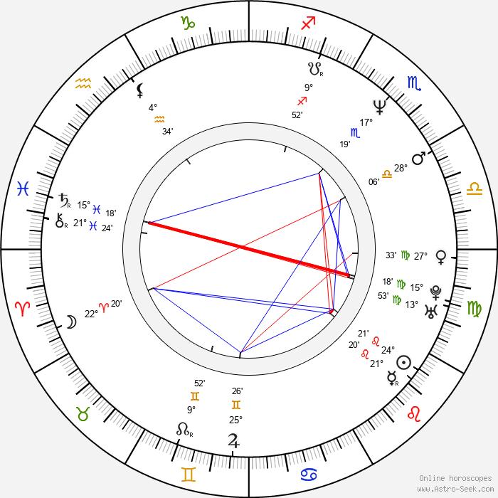 Filip Renč - Birth horoscope chart