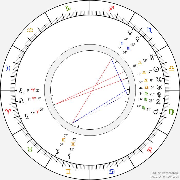 Filipp Yankovsky - Birth horoscope chart