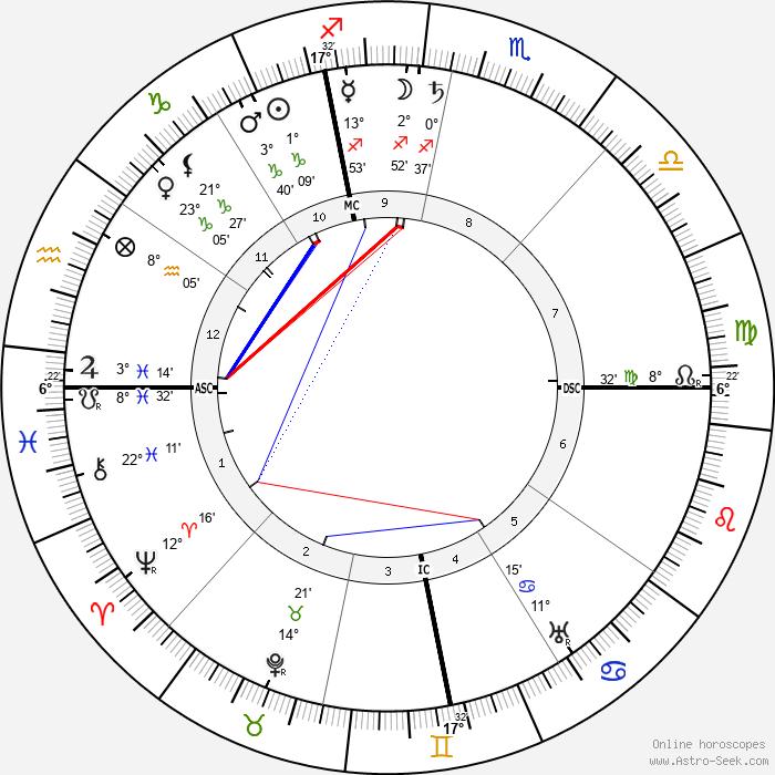 Filippo Battazzi - Birth horoscope chart