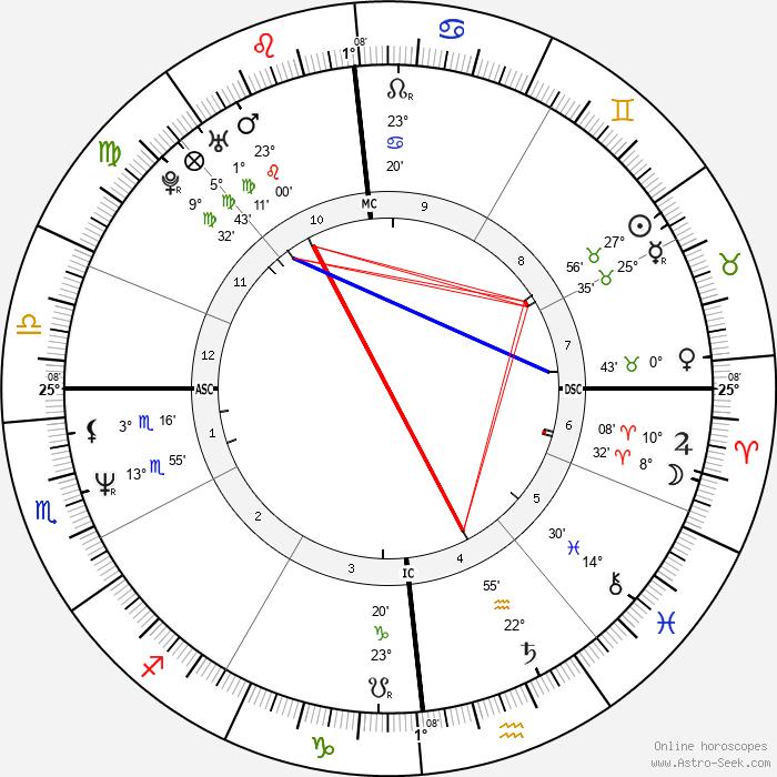 Filippo Galli - Birth horoscope chart