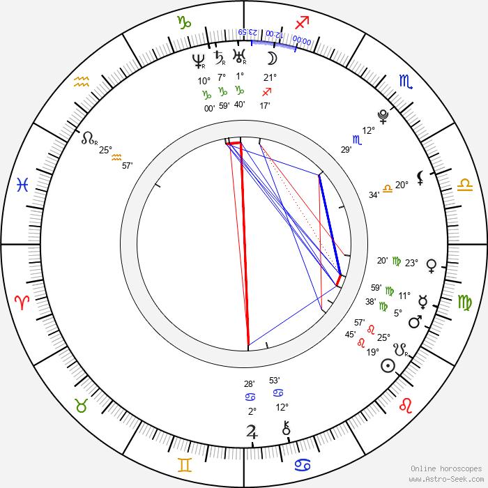 Filippo Pucillo - Birth horoscope chart