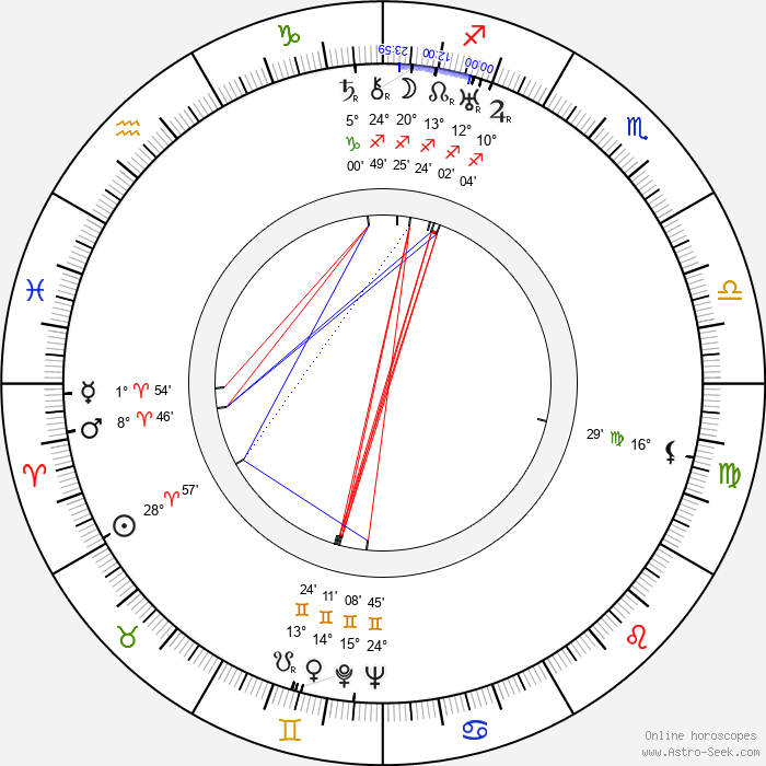Filippo Scelzo - Birth horoscope chart