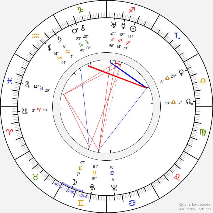 Filomena Spagnuolo - Birth horoscope chart
