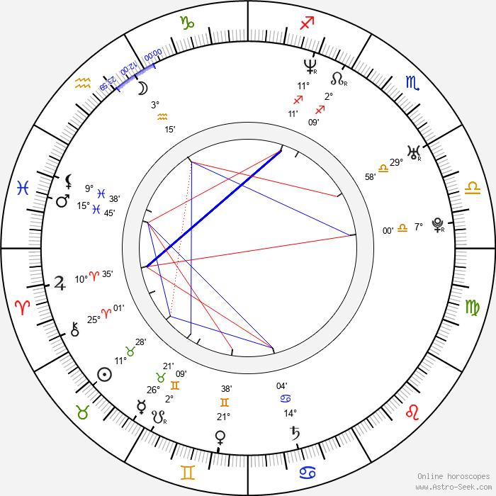 Finlay Robertson - Birth horoscope chart
