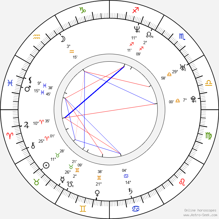 Finlay Robertson - Birth horoscope chart