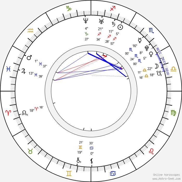 Fiona Button - Birth horoscope chart