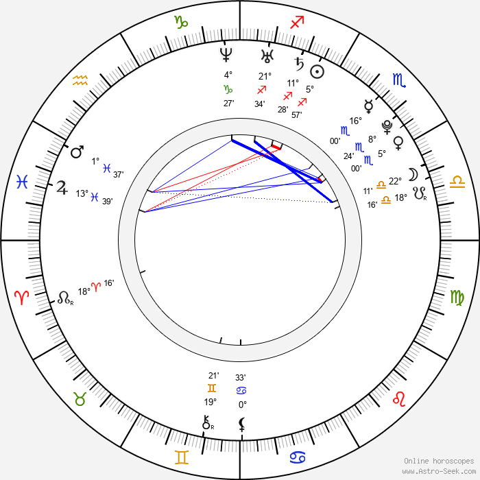 Fiona Button - Birth horoscope chart