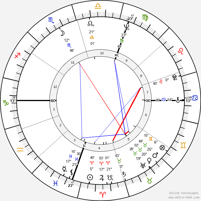 Fiona Kidman - Birth horoscope chart