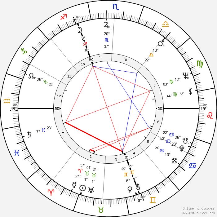 Fiorenza Cossotto - Birth horoscope chart