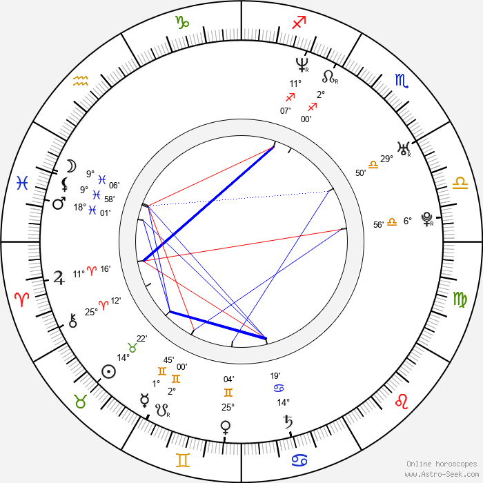 Firat Tanis - Birth horoscope chart