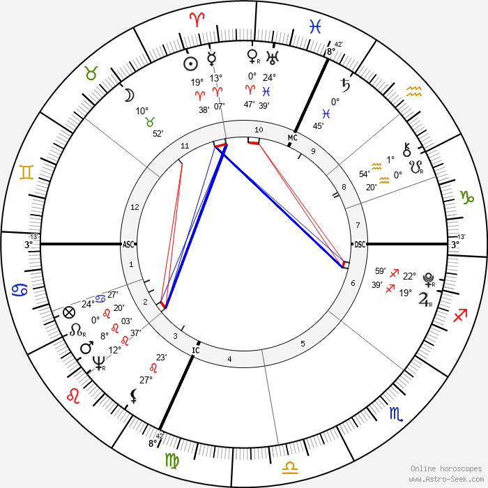 Fisher Ames - Birth horoscope chart