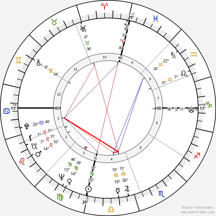 Fisher Tull - Birth horoscope chart
