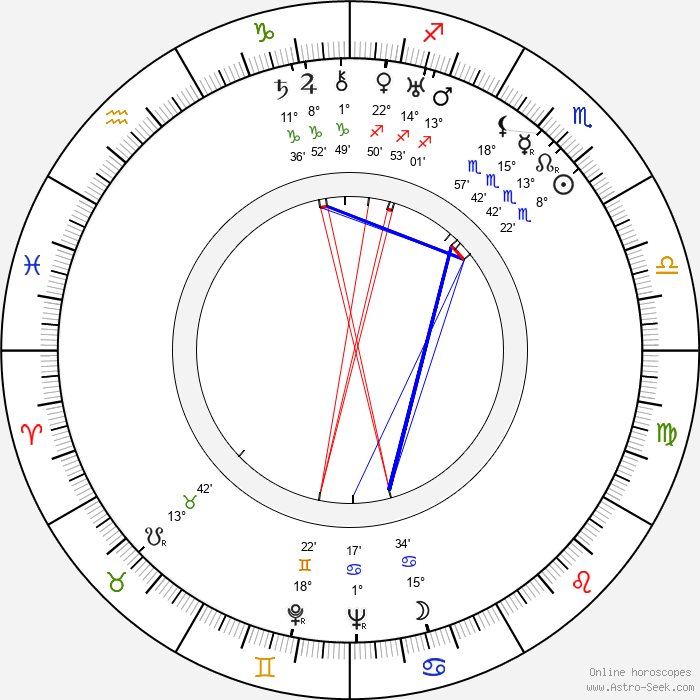 Fita Benkhoff - Birth horoscope chart
