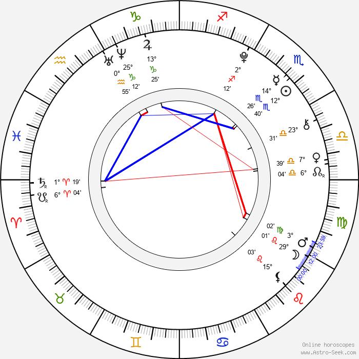 Fivel Stewart - Birth horoscope chart