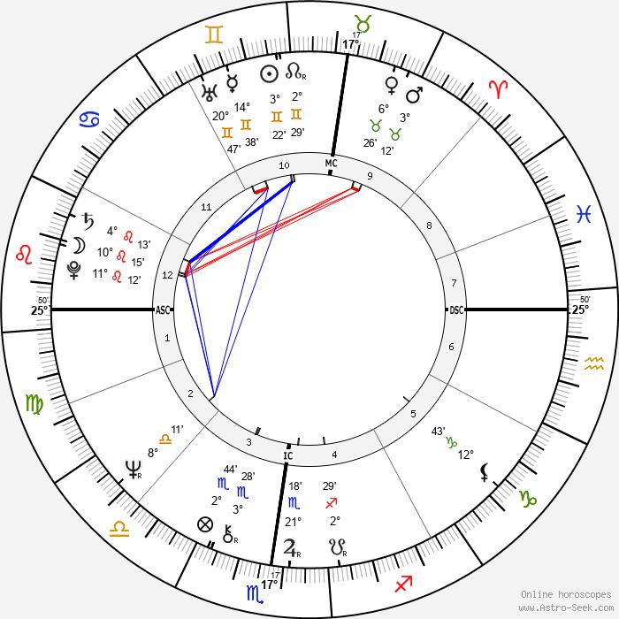 Flavio Bucci - Birth horoscope chart