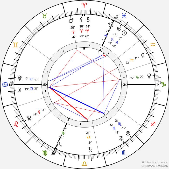Flavio Cecconi - Birth horoscope chart