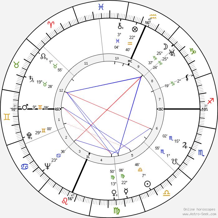 Fletcher Knebel - Birth horoscope chart