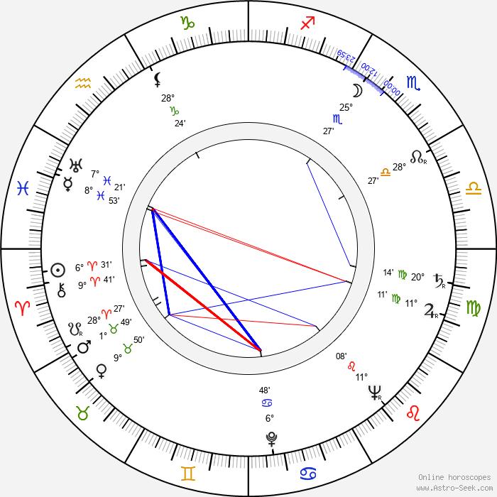 Fletcher Markle - Birth horoscope chart