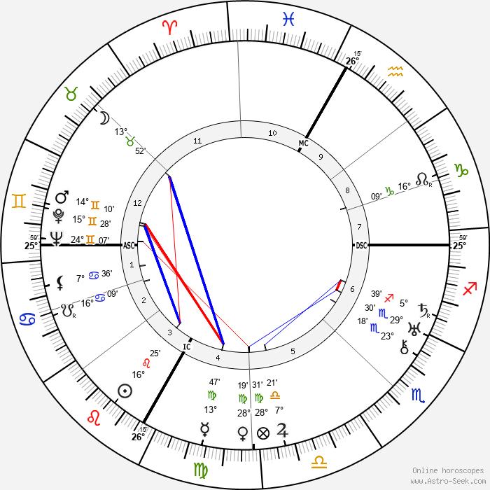 Florelle - Birth horoscope chart