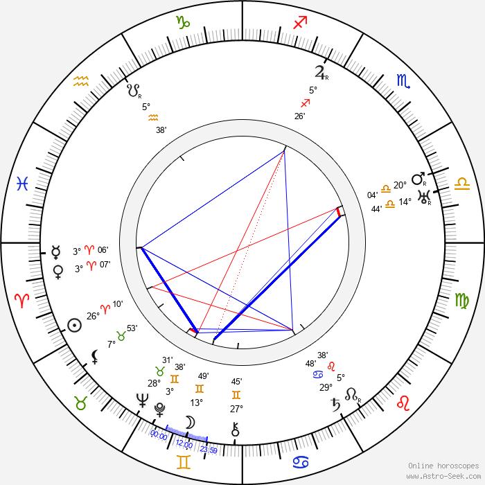 Florence Bates - Birth horoscope chart