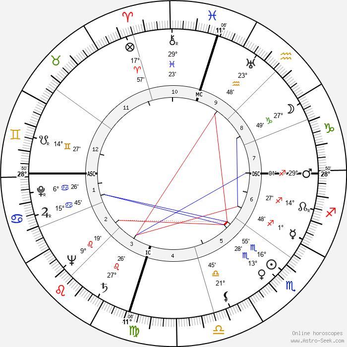 Florence Chadwick - Birth horoscope chart