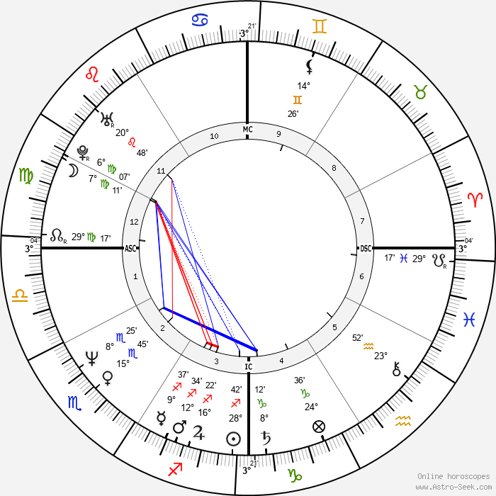 Florence Griffith Joyner - Birth horoscope chart