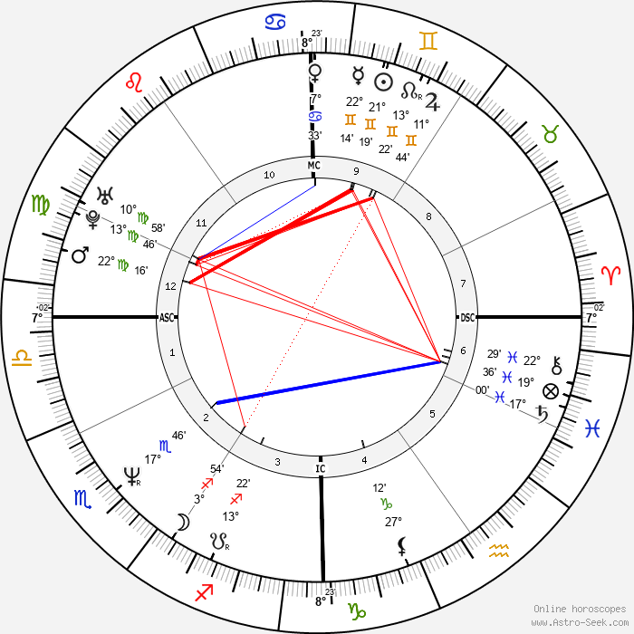 Florence Guérin - Birth horoscope chart