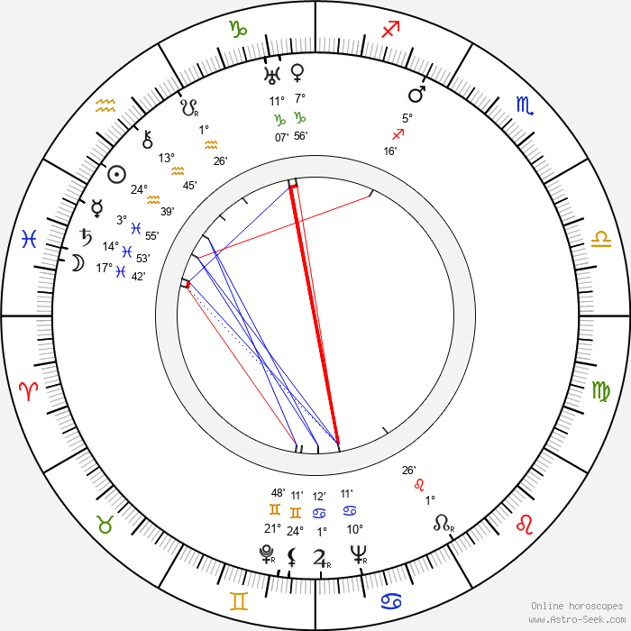 Florence Rice - Birth horoscope chart