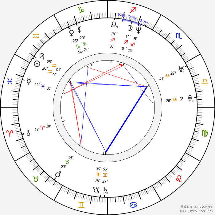 Florencia Benitez - Birth horoscope chart