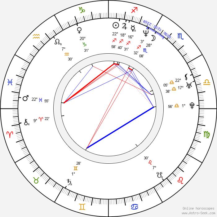 Florencia Ortiz - Birth horoscope chart