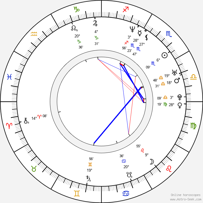 Florencia Raggi - Birth horoscope chart