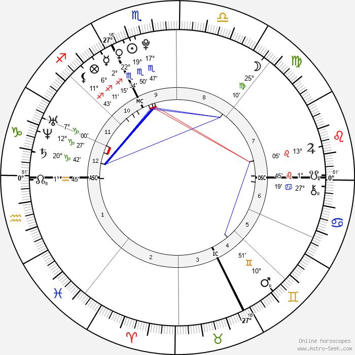 Florent Manaudou - Birth horoscope chart