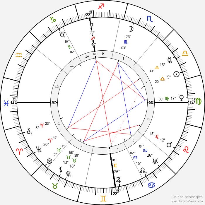 Florent Schmitt - Birth horoscope chart