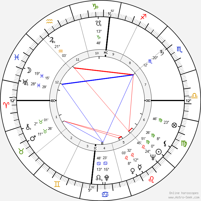 Florestano Vancini - Birth horoscope chart