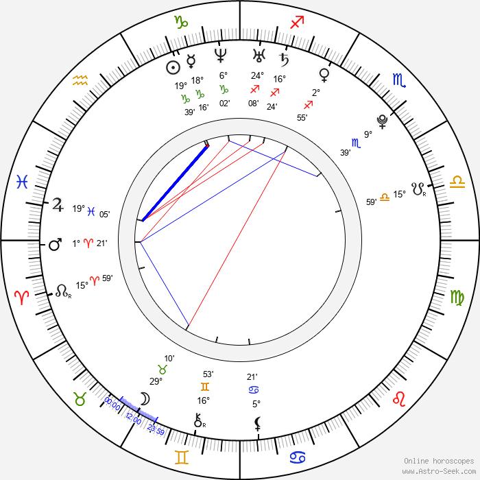 Florian Bartholomäi - Birth horoscope chart