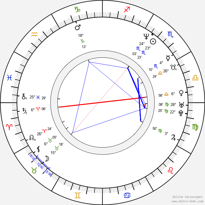 Florian Fitz - Birth horoscope chart