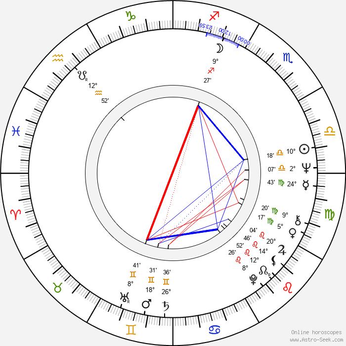 Florian Pittis - Birth horoscope chart